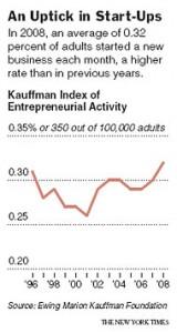 entreprenorskap