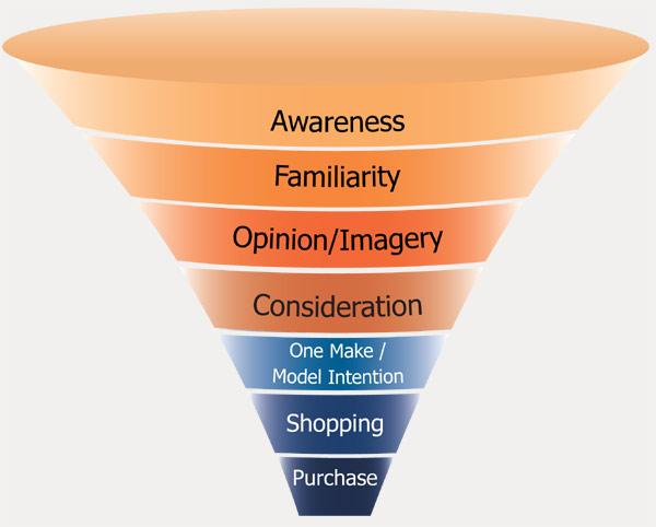 Bloggande, om det skall funka som sälj, måste ses i sin kontext, säljtunneln