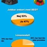 Hur mycket tjänar en sökmotorkonsult i Sverige?