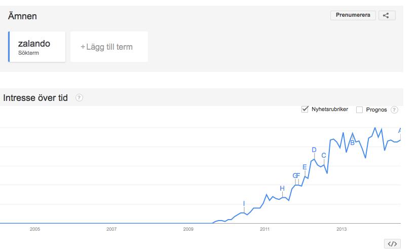 Zalando är inte alls lika aggressiva i som marknadsföring 2014 som man var under 2013.