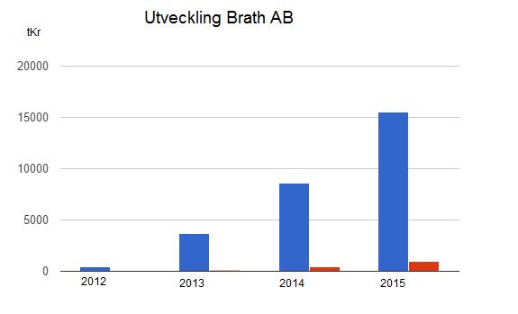 Diagram över omsättning och resultat på Brath - 2012-2015